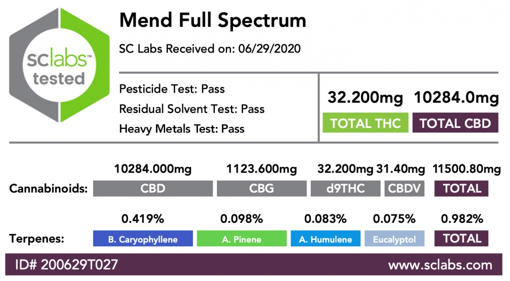 Mend Full Spectrum Third Party Lab Test